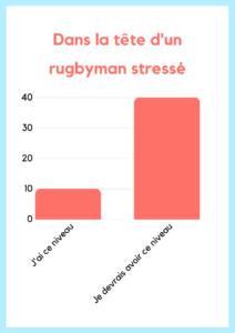 Dans la tête d'un rugbyman stressé